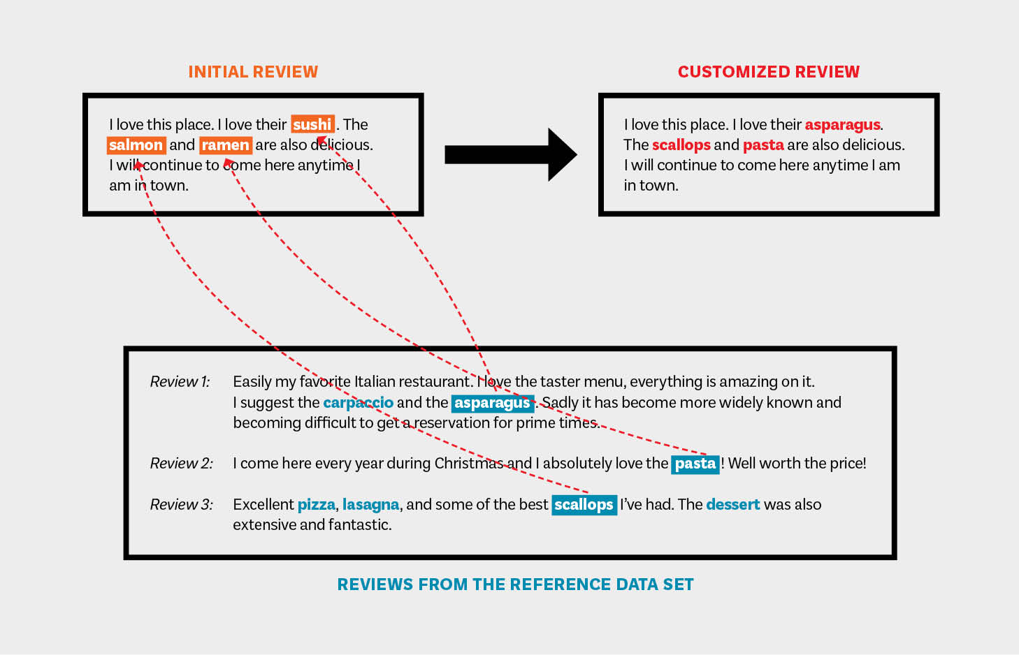 Graphic showing how reference text is used to create computer-generated Yelp reviews