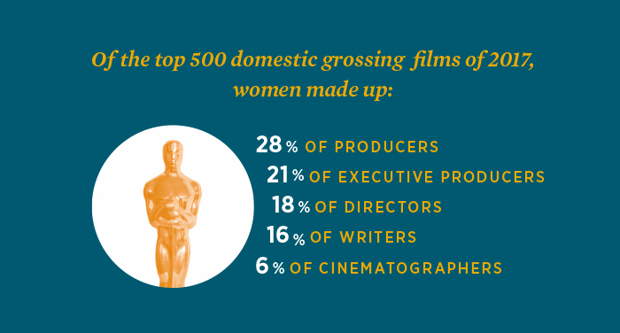 Graph showing the percentage of women working in certain roles in the top 500 domestic grossing films of 2017