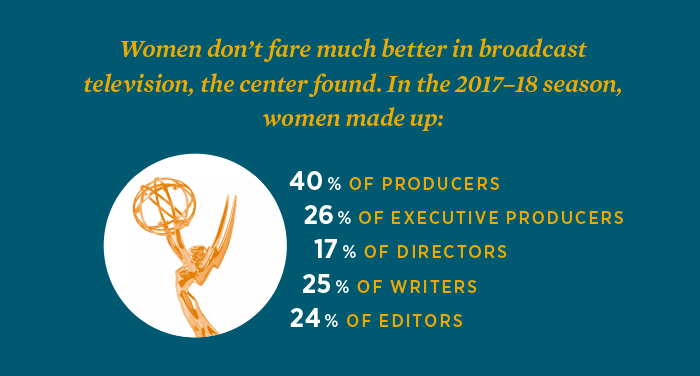Graph showing the percentage of women working in certain roles during the 2017-18 television season