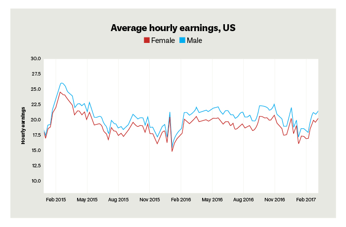 Chart comparing differences between men's and women's average hourly earnings at Uber