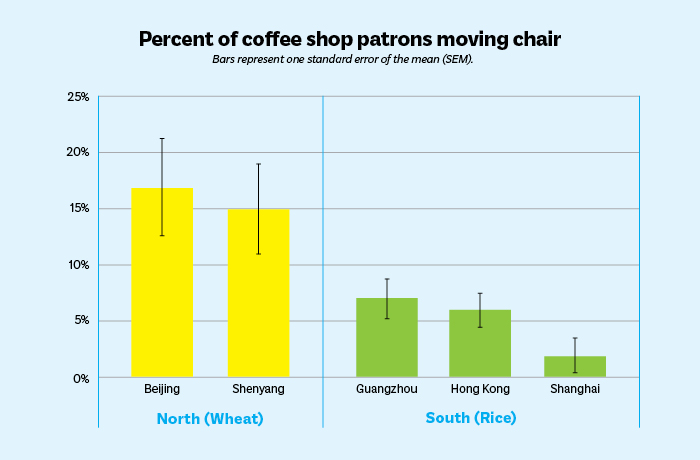 Bar chart showing percent of coffee shop patrons moving chair