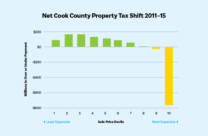 Bar chart showing Net Cook County Property Tax Shift 2011-15